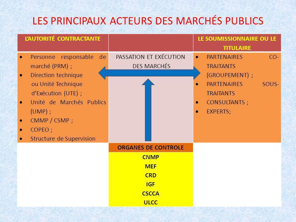 LES PRINCIPAUX ACTEURS DES MARCHÉS PUBLICS LAUTORITÉ CONTRACTANTE LE SOUMISSIONNAIRE OU LE TITULAIRE Personne responsable de marché (PRM) ; Direction technique ou Unité Technique dExécution (UTE) ; Unité de Marchés Publics (UMP) ; CMMP / CSMP ; COPEO ; Structure de Supervision PASSATION ET EXÉCUTION DES MARCHÉS PARTENAIRES CO- TRAITANTS (GROUPEMENT) ; PARTENAIRES SOUS- TRAITANTS CONSULTANTS ; EXPERTS; ORGANES DE CONTROLE CNMP MEF CRD IGF CSCCA ULCC