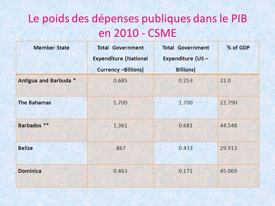 Le poids des dépenses publiques dans le PIB en 2010 - CSME Member State Total Government Expenditure (National Currency –Billions) Total Government Ex
