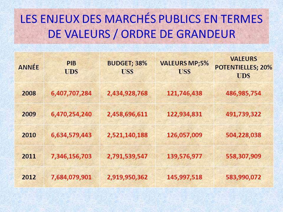 LES ENJEUX DES MARCHÉS PUBLICS EN TERMES DE VALEURS / ORDRE DE GRANDEUR ANNÉE PIB UD$ BUDGET; 38% US$ VALEURS MP;5% US$ VALEURS POTENTIELLES; 20% UD$ 20086,407,707,2842,434,928,768121,746,438486,985,754 20096,470,254,2402,458,696,611122,934,831491,739,322 20106,634,579,4432,521,140,188126,057,009504,228,038 20117,346,156,7032,791,539,547139,576,977558,307,909 20127,684,079,9012,919,950,362145,997,518583,990,072