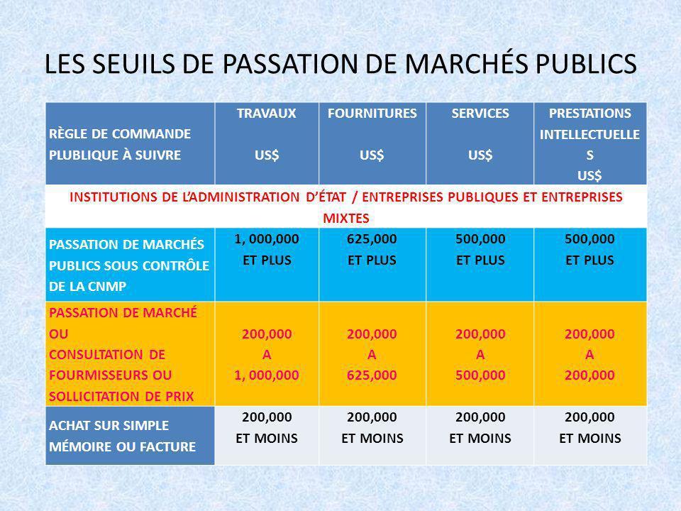 LES SEUILS DE PASSATION DE MARCHÉS PUBLICS RÈGLE DE COMMANDE PLUBLIQUE À SUIVRE TRAVAUX US$ FOURNITURES US$ SERVICES US$ PRESTATIONS INTELLECTUELLE S US$ INSTITUTIONS DE LADMINISTRATION DÉTAT / ENTREPRISES PUBLIQUES ET ENTREPRISES MIXTES PASSATION DE MARCHÉS PUBLICS SOUS CONTRÔLE DE LA CNMP 1, 000,000 ET PLUS 625,000 ET PLUS 500,000 ET PLUS 500,000 ET PLUS PASSATION DE MARCHÉ OU CONSULTATION DE FOURMISSEURS OU SOLLICITATION DE PRIX 200,000 A 1, 000,000 200,000 A 625,000 200,000 A 500,000 200,000 A 200,000 ACHAT SUR SIMPLE MÉMOIRE OU FACTURE 200,000 ET MOINS 200,000 ET MOINS 200,000 ET MOINS 200,000 ET MOINS
