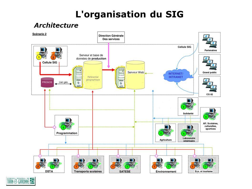 Architecture L organisation du SIG