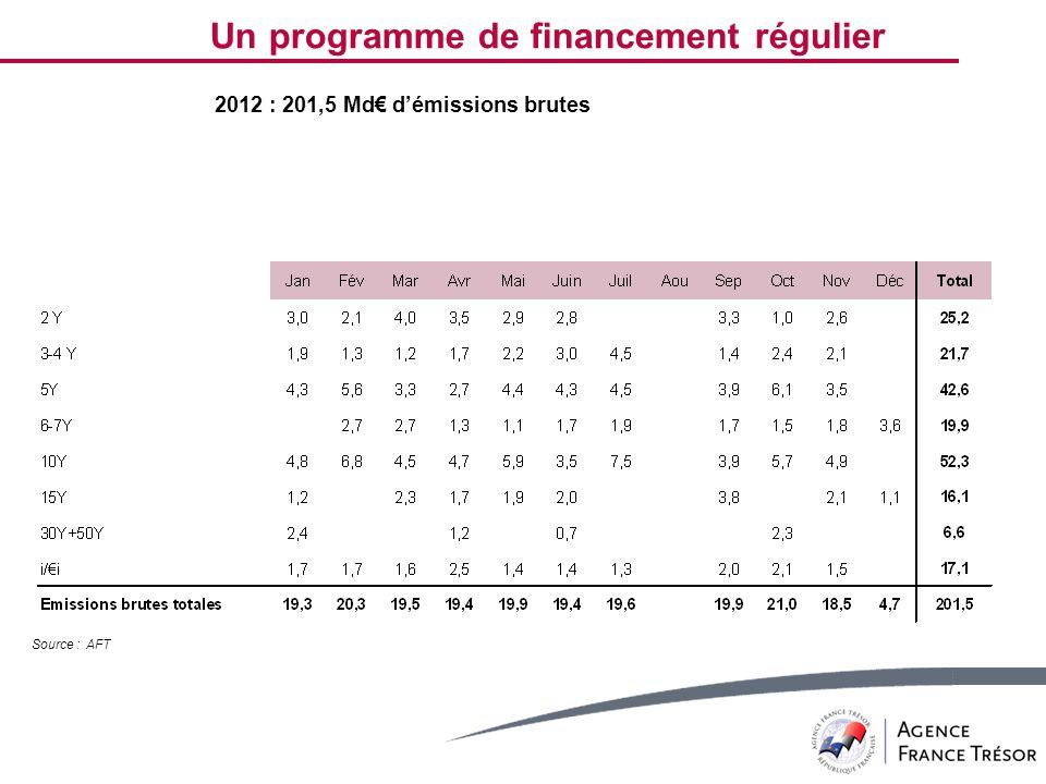 Source : AFT Un programme de financement régulier 2012 : 201,5 Md démissions brutes