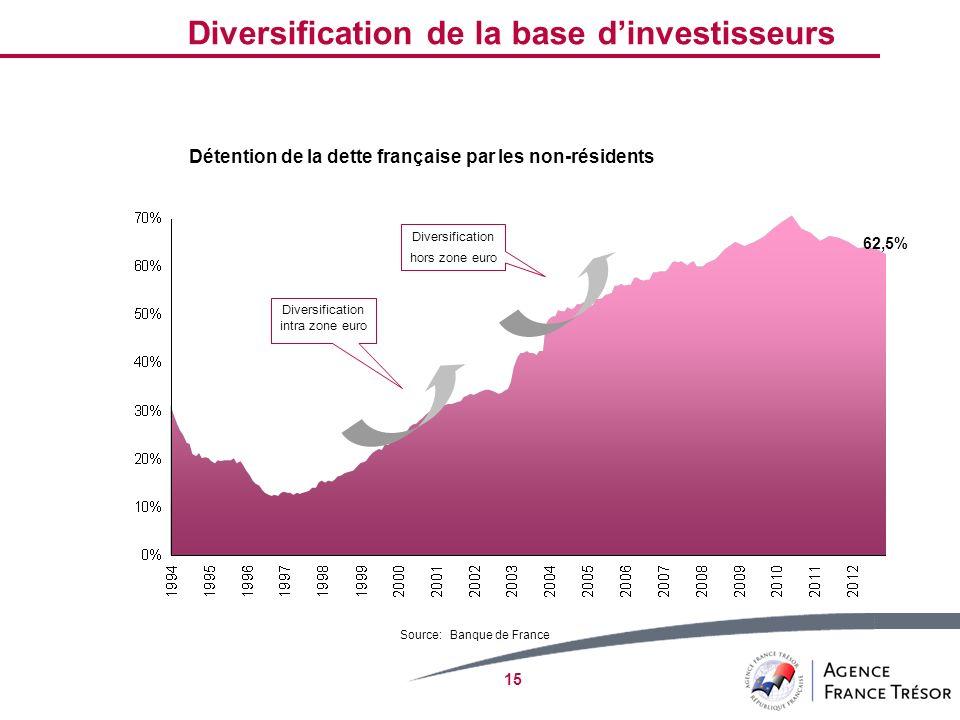 15 Détention de la dette française par les non-résidents Diversification hors zone euro Diversification intra zone euro Source: Banque de France 62,5%