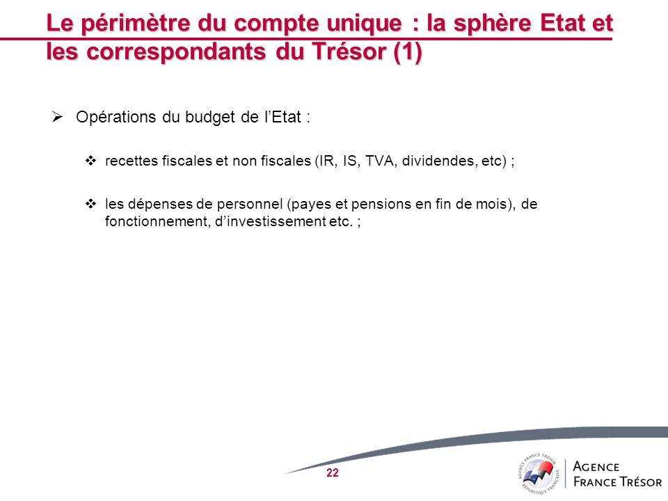 22 Le périmètre du compte unique : la sphère Etat et les correspondants du Trésor (1) Opérations du budget de lEtat : recettes fiscales et non fiscale