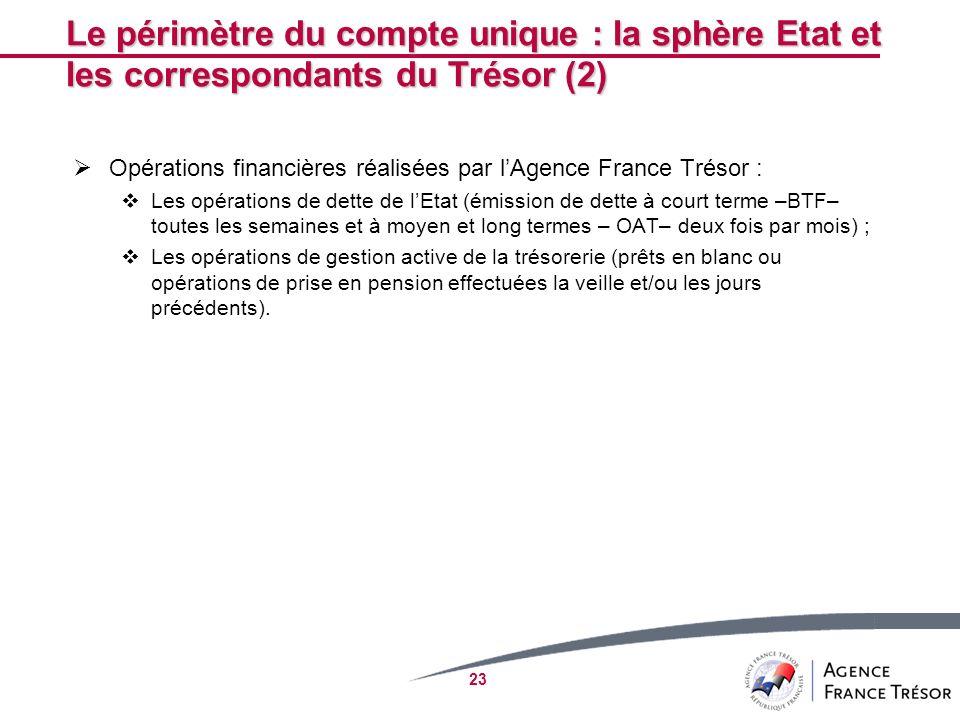 23 Le périmètre du compte unique : la sphère Etat et les correspondants du Trésor (2) Opérations financières réalisées par lAgence France Trésor : Les