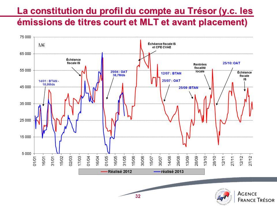 32 La constitution du profil du compte au Trésor (y.c. les émissions de titres court et MLT et avant placement) M