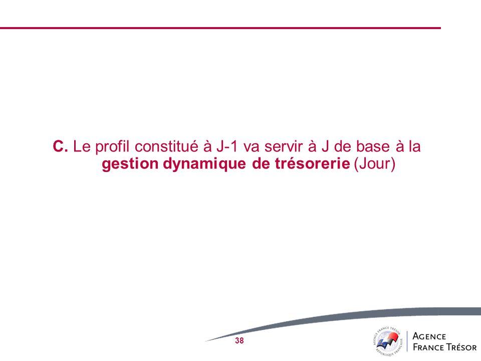 38 C. Le profil constitué à J-1 va servir à J de base à la gestion dynamique de trésorerie (Jour)