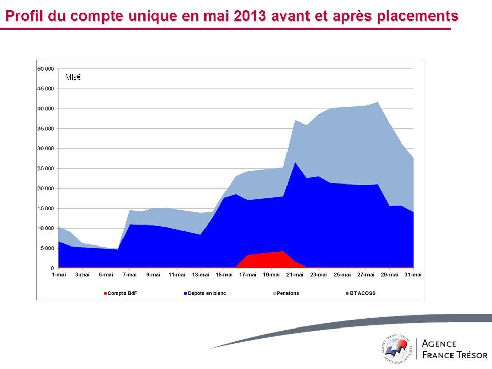 Profil du compte unique en mai 2013 avant et après placements Mls