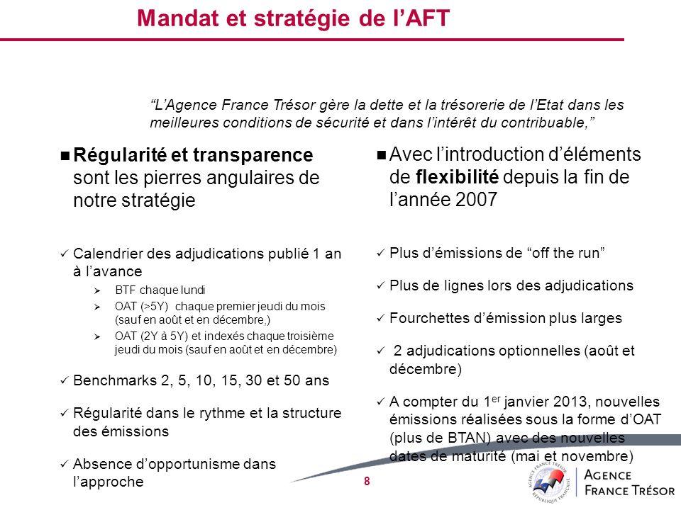 8 Régularité et transparence sont les pierres angulaires de notre stratégie Calendrier des adjudications publié 1 an à lavance BTF chaque lundi OAT (>