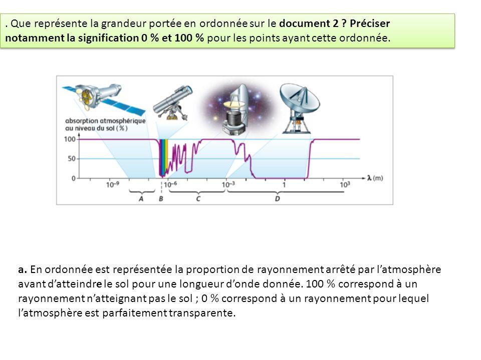 a. En ordonnée est représentée la proportion de rayonnement arrêté par latmosphère avant datteindre le sol pour une longueur donde donnée. 100 % corre