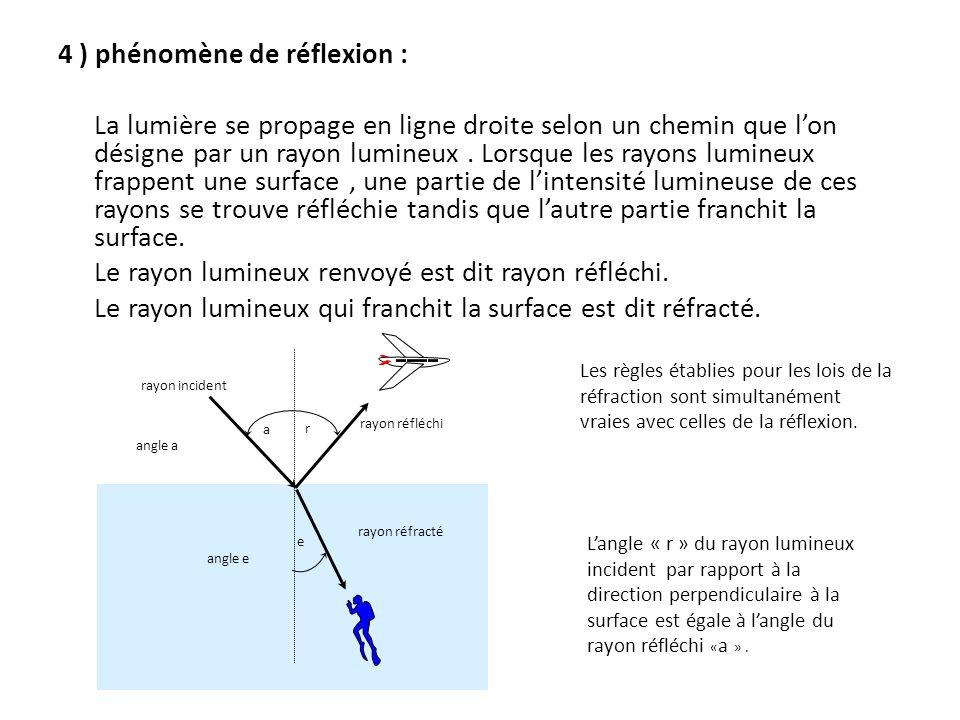 4 ) phénomène de réflexion : La lumière se propage en ligne droite selon un chemin que lon désigne par un rayon lumineux.