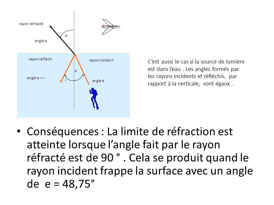 Conséquences : La limite de réfraction est atteinte lorsque langle fait par le rayon réfracté est de 90 °.