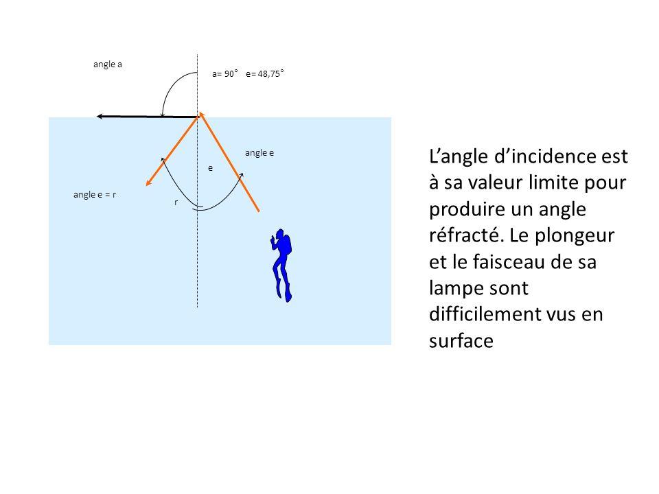 angle e angle a a= 90° e= 48,75° e r angle e = r Langle dincidence est à sa valeur limite pour produire un angle réfracté.