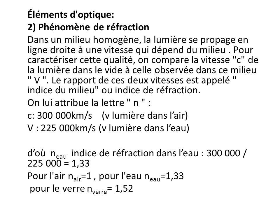 Éléments d optique: 2) Phénomène de réfraction Dans un milieu homogène, la lumière se propage en ligne droite à une vitesse qui dépend du milieu.