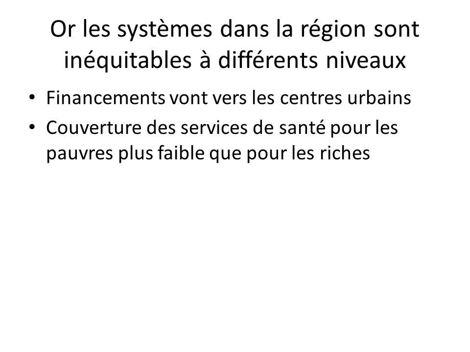 Or les systèmes dans la région sont inéquitables à différents niveaux Financements vont vers les centres urbains Couverture des services de santé pour