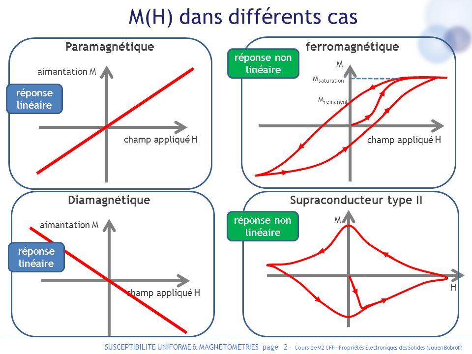 SUSCEPTIBILITE UNIFORME & MAGNETOMETRIES page 2 - Cours de M2 CFP - Propriétés Electroniques des Solides (Julien Bobroff) M(H) dans différents cas cha