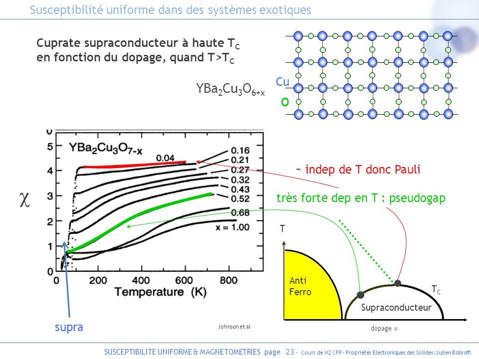 SUSCEPTIBILITE UNIFORME & MAGNETOMETRIES page 23 - Cours de M2 CFP - Propriétés Electroniques des Solides (Julien Bobroff) Cuprate supraconducteur à h
