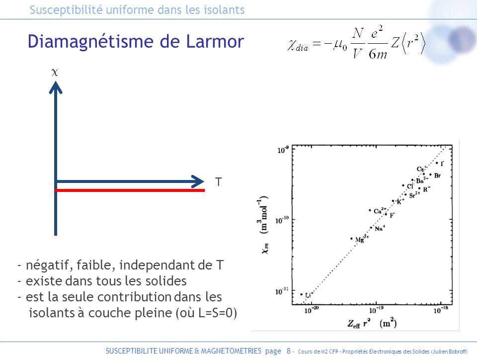 SUSCEPTIBILITE UNIFORME & MAGNETOMETRIES page 9 - Cours de M2 CFP - Propriétés Electroniques des Solides (Julien Bobroff) Différents diamagnétismes mis en évidence dans un gradiant de champ magnétique graphite Susceptibilité uniforme dans les isolants