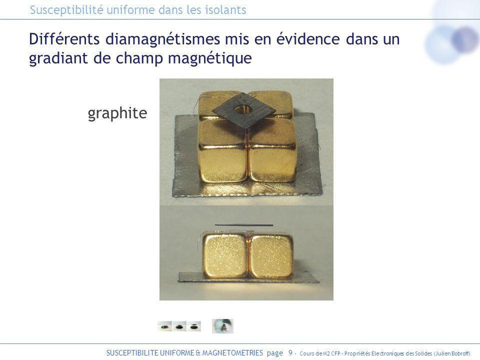 SUSCEPTIBILITE UNIFORME & MAGNETOMETRIES page 10 - Cours de M2 CFP - Propriétés Electroniques des Solides (Julien Bobroff) Différents diamagnétismes mis en évidence dans un gradiant de champ magnétique graphite grenouille cuprate supraconducteur Susceptibilité uniforme dans les isolants