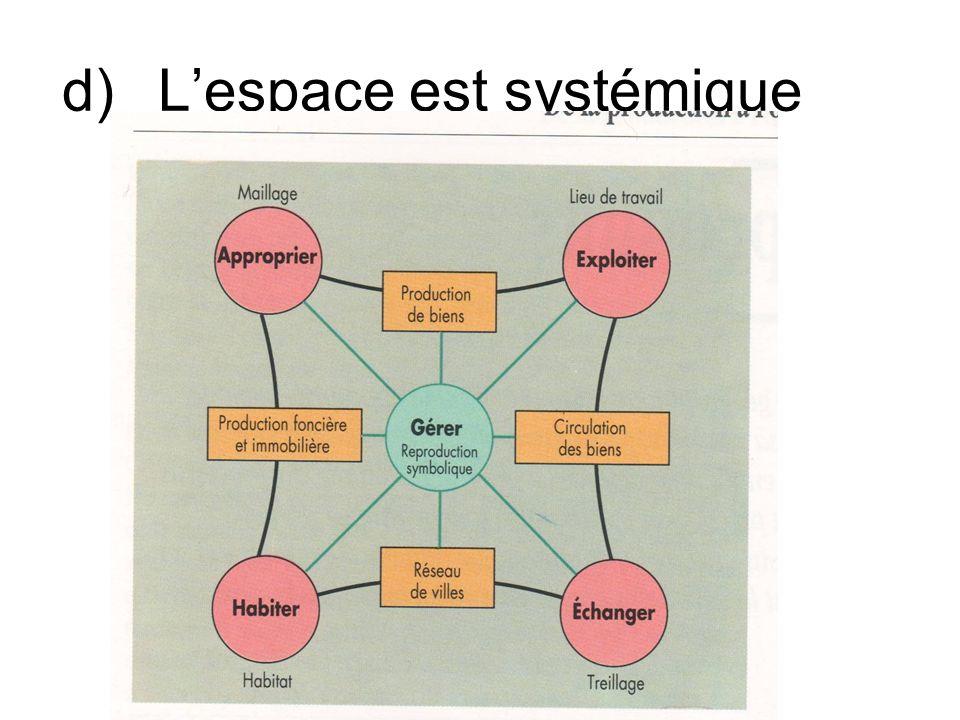 d)Lespace est systémique