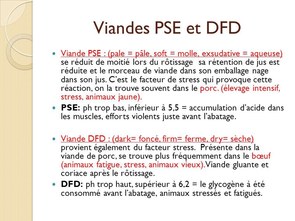 Viandes PSE et DFD Viande PSE : (pale = pâle, soft = molle, exsudative = aqueuse) se réduit de moitié lors du rôtissage sa rétention de jus est réduit