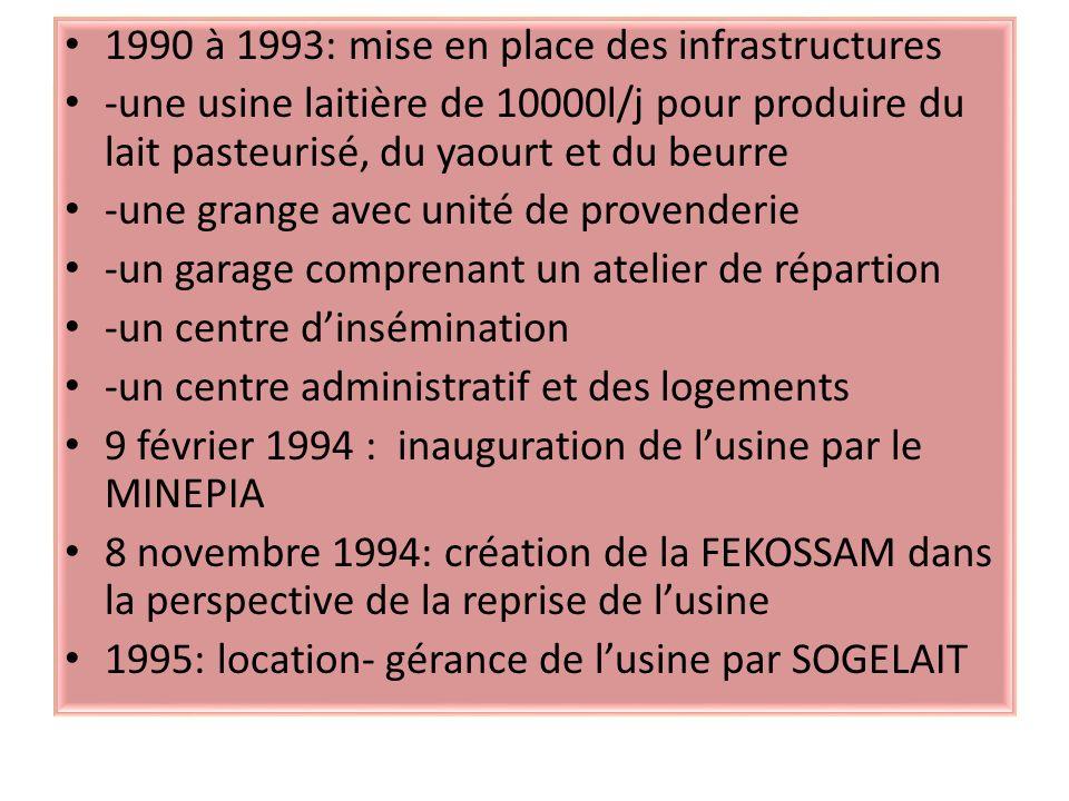 1990 à 1993: mise en place des infrastructures -une usine laitière de 10000l/j pour produire du lait pasteurisé, du yaourt et du beurre -une grange avec unité de provenderie -un garage comprenant un atelier de répartion -un centre dinsémination -un centre administratif et des logements 9 février 1994 : inauguration de lusine par le MINEPIA 8 novembre 1994: création de la FEKOSSAM dans la perspective de la reprise de lusine 1995: location- gérance de lusine par SOGELAIT