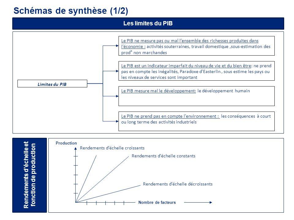 Schémas de synthèse (1/2) Les limites du PIB Limites du PIB Le PIB ne mesure pas ou mal lensemble des richesses produites dans léconomie : activités s