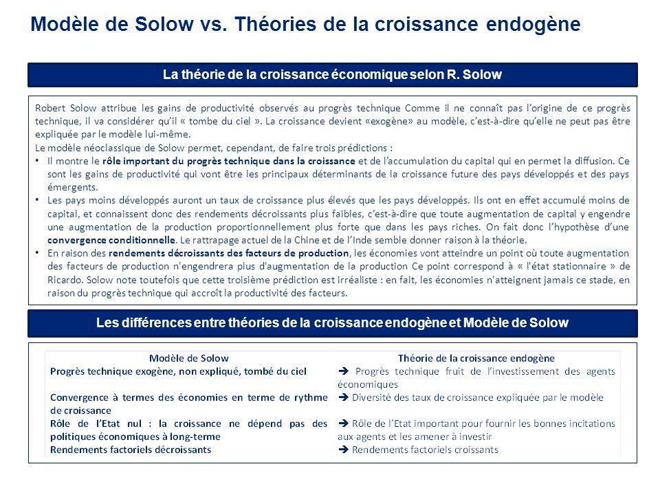 Modèle de Solow vs. Théories de la croissance endogène La théorie de la croissance économique selon R. Solow Robert Solow attribue les gains de produc