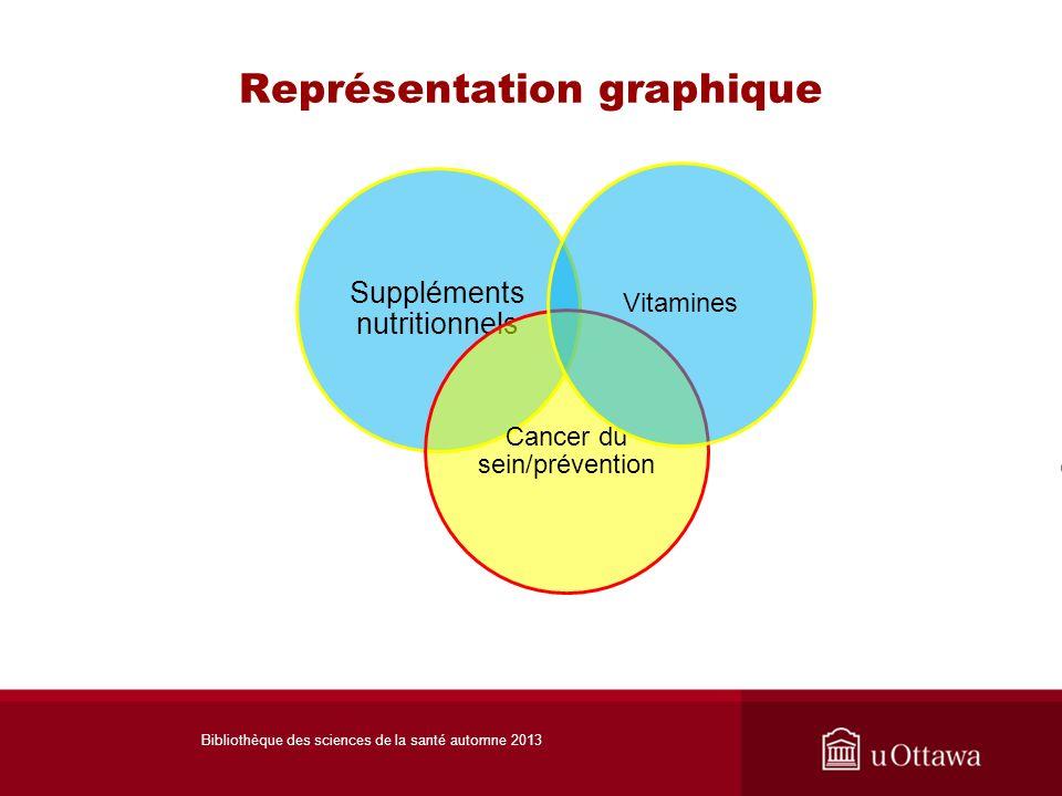 Représentation graphique Suppléments nutritionnels Cancer du sein/prévention Vitamines Bibliothèque des sciences de la santé automne 2013