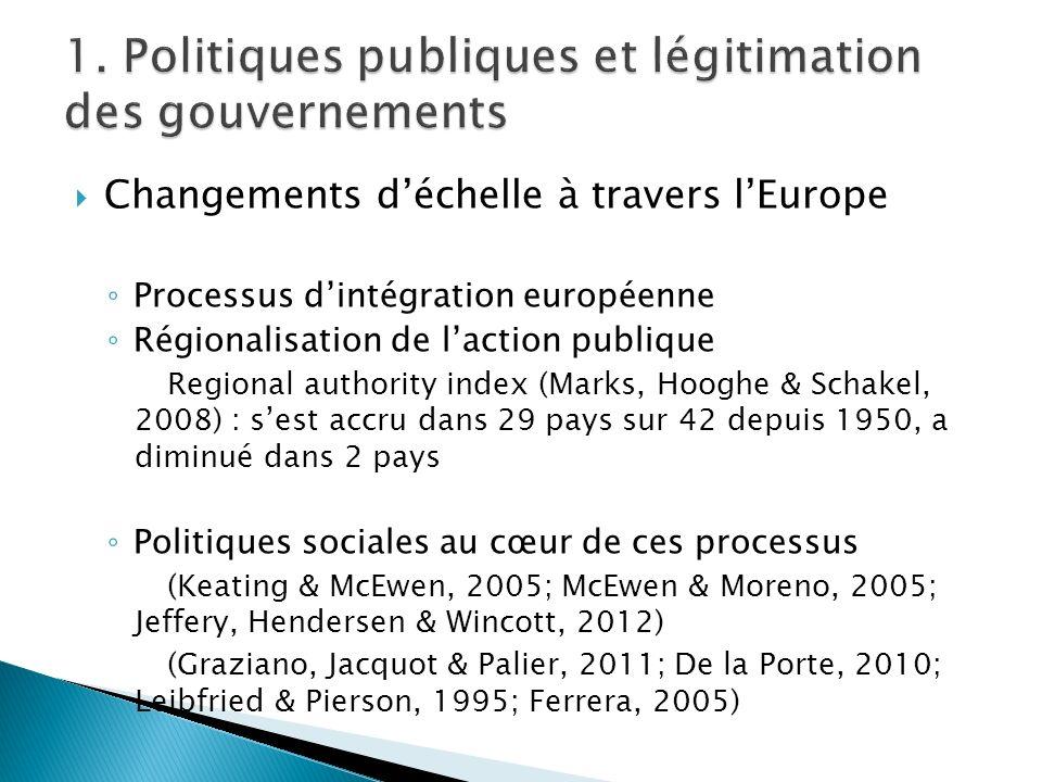 Changements déchelle à travers lEurope Processus dintégration européenne Régionalisation de laction publique Regional authority index (Marks, Hooghe &