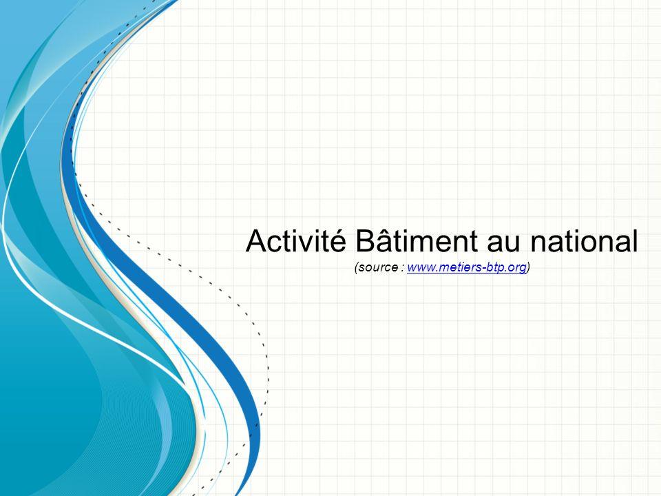 Activité Bâtiment au national (source : www.metiers-btp.org)www.metiers-btp.org