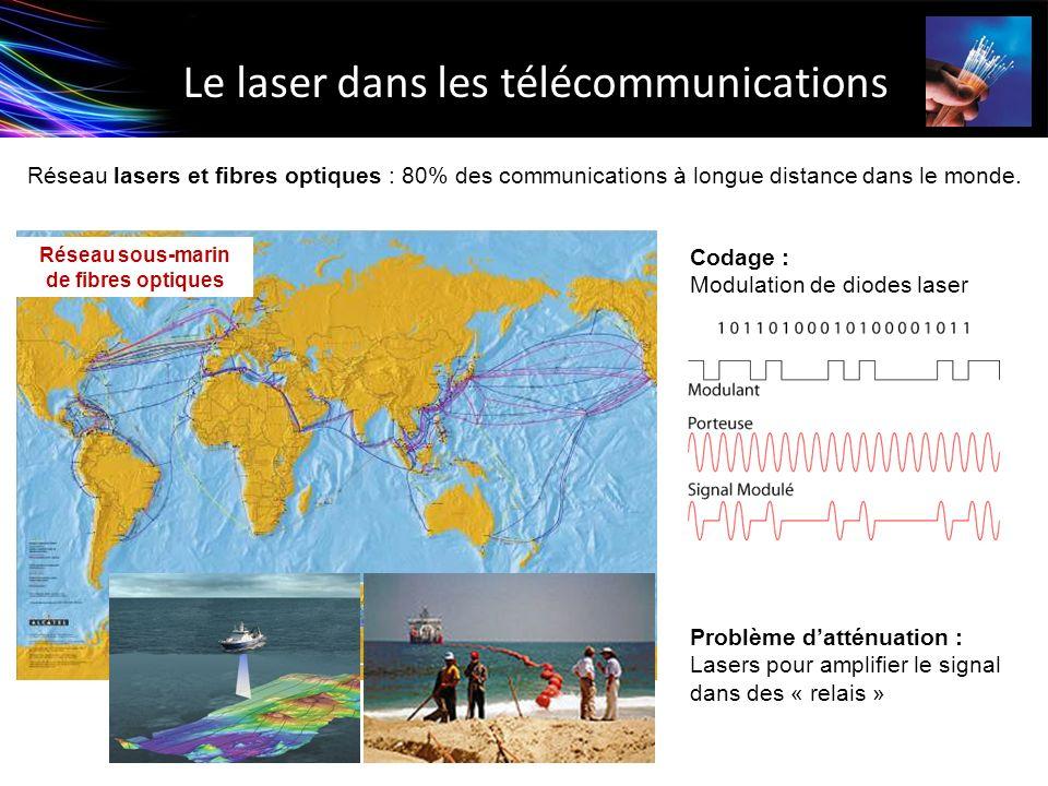Réseau sous-marin de fibres optiques Le laser dans les télécommunications Réseau lasers et fibres optiques : 80% des communications à longue distance