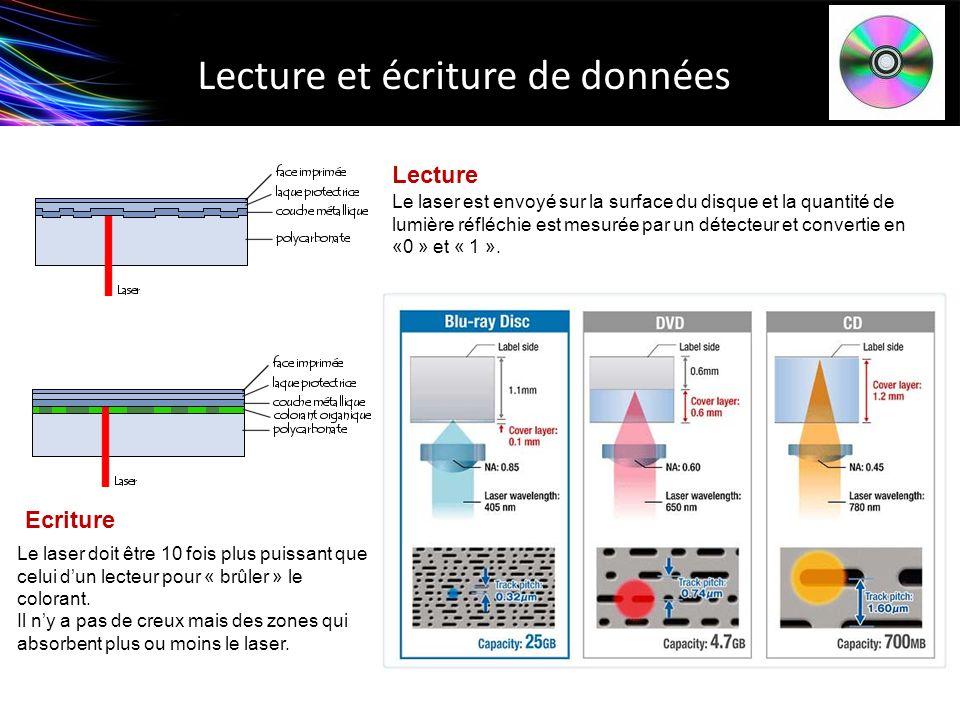 Lecture et écriture de données Le laser est envoyé sur la surface du disque et la quantité de lumière réfléchie est mesurée par un détecteur et conver