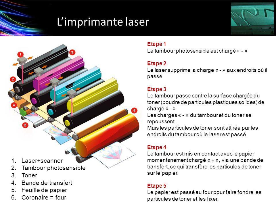 Limprimante laser Etape 1 Le tambour photosensible est chargé « - » Etape 2 Le laser supprime la charge « - » aux endroits où il passe Etape 3 Le tamb