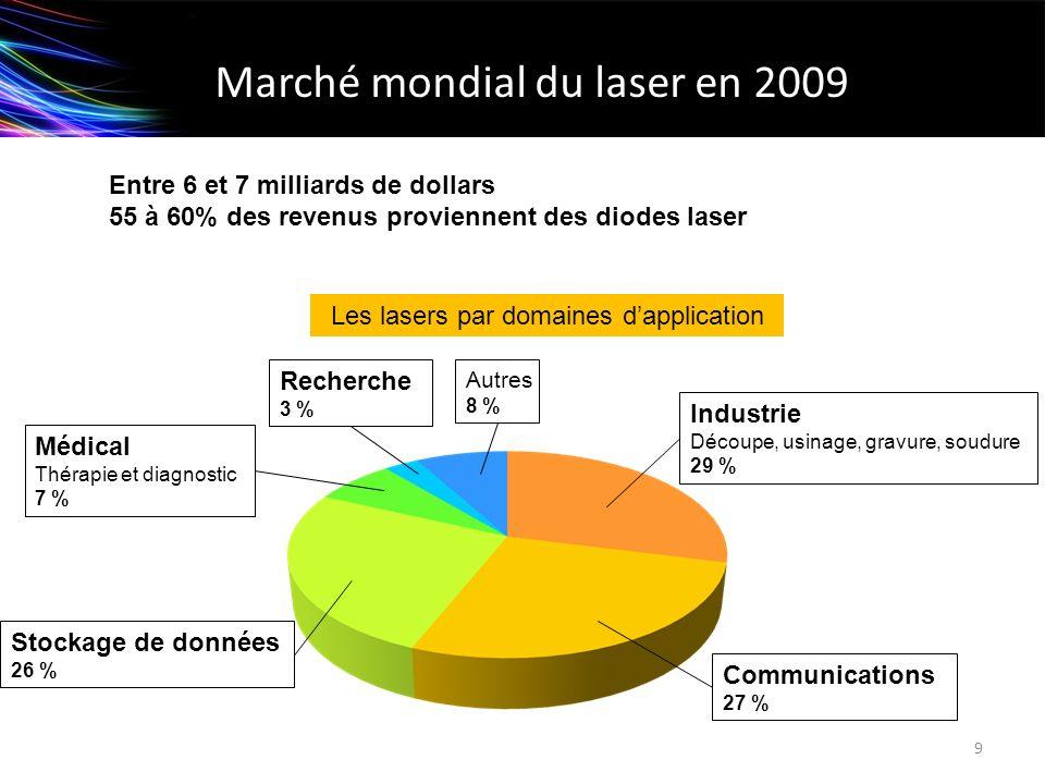 Marché mondial du laser en 2009 Entre 6 et 7 milliards de dollars 55 à 60% des revenus proviennent des diodes laser 9 Les lasers par domaines dapplica