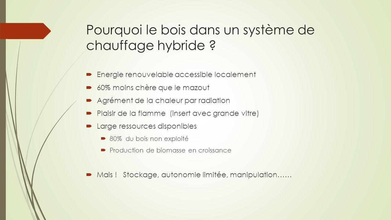Pourquoi le bois dans un système de chauffage hybride ? Energie renouvelable accessible localement 60% moins chère que le mazout Agrément de la chaleu