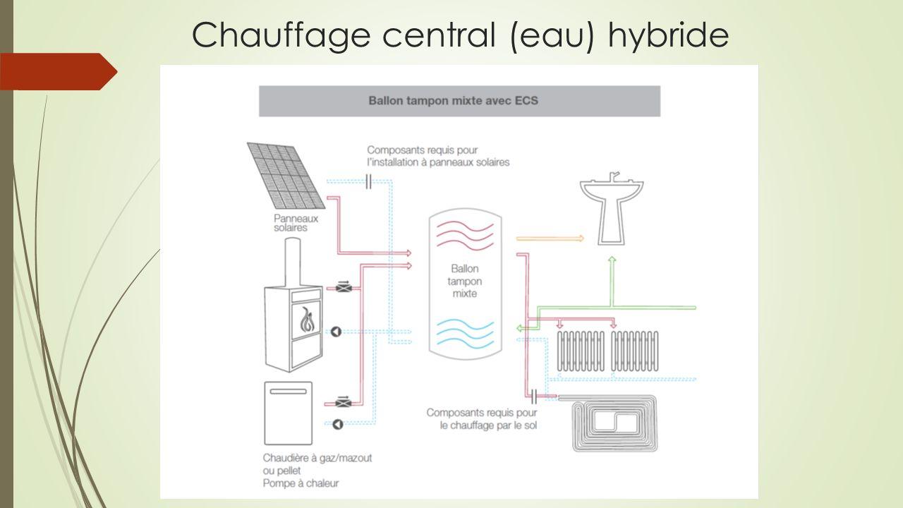 Répartition Ex villa 4000L de mazout Besoin énergétique : 35 000 KWh Solaire thermique : 5 000 KWh soit 14 % Bois 12 stères soit 20 000 KWh soit 57 % Mazout 10 000 KWh soit 29 %