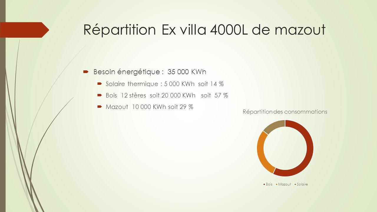 Répartition Ex villa 4000L de mazout Besoin énergétique : 35 000 KWh Solaire thermique : 5 000 KWh soit 14 % Bois 12 stères soit 20 000 KWh soit 57 %