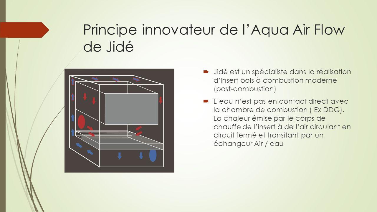 Principe innovateur de lAqua Air Flow de Jidé Jidé est un spécialiste dans la réalisation dinsert bois à combustion moderne (post-combustion) Leau nes