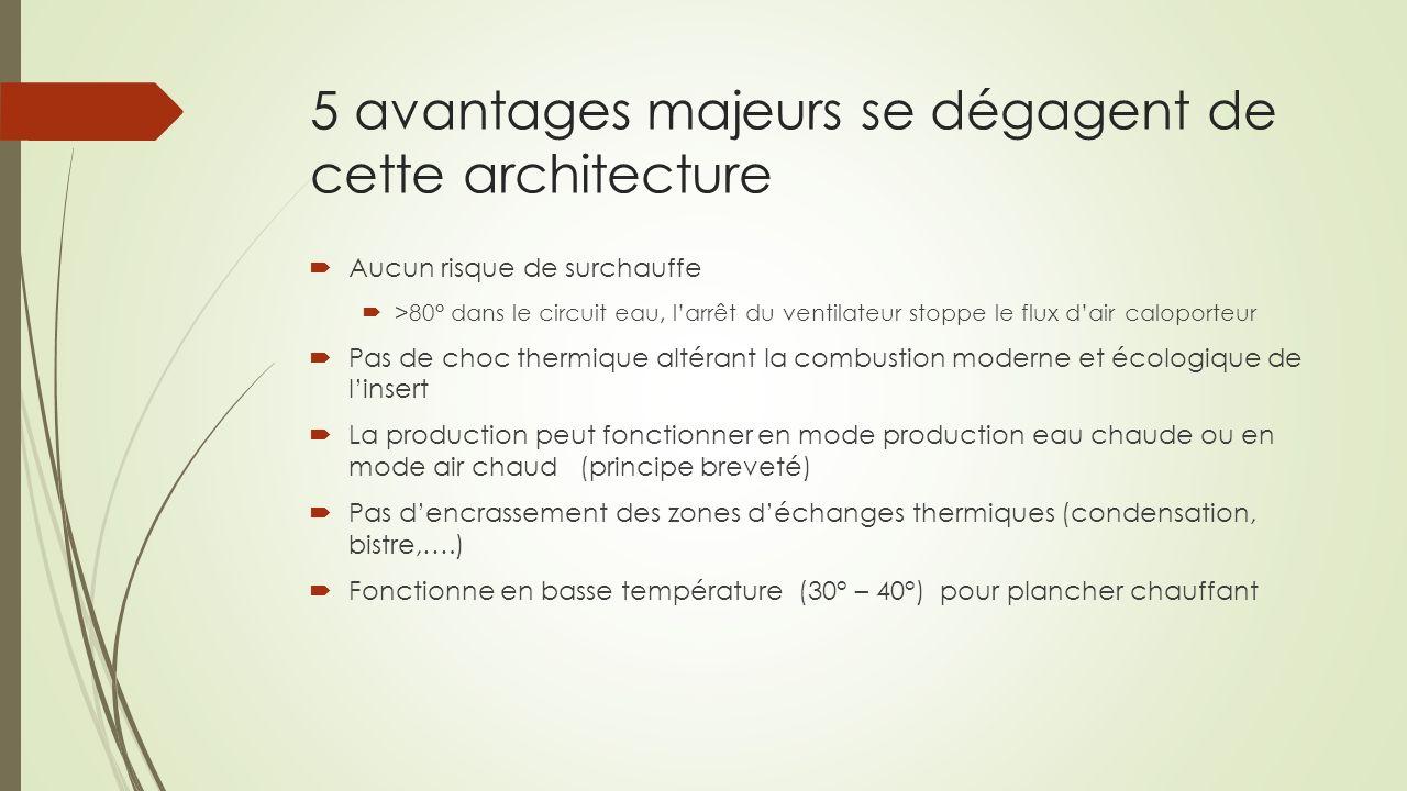 5 avantages majeurs se dégagent de cette architecture Aucun risque de surchauffe >80° dans le circuit eau, larrêt du ventilateur stoppe le flux dair c