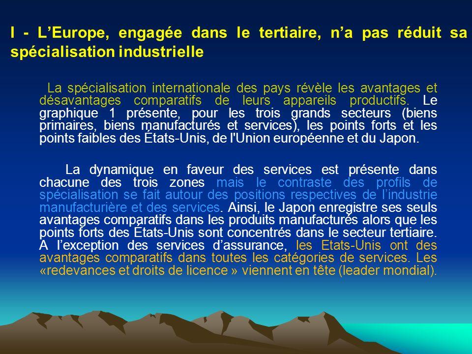 I - LEurope, engagée dans le tertiaire, na pas réduit sa spécialisation industrielle La spécialisation internationale des pays révèle les avantages et
