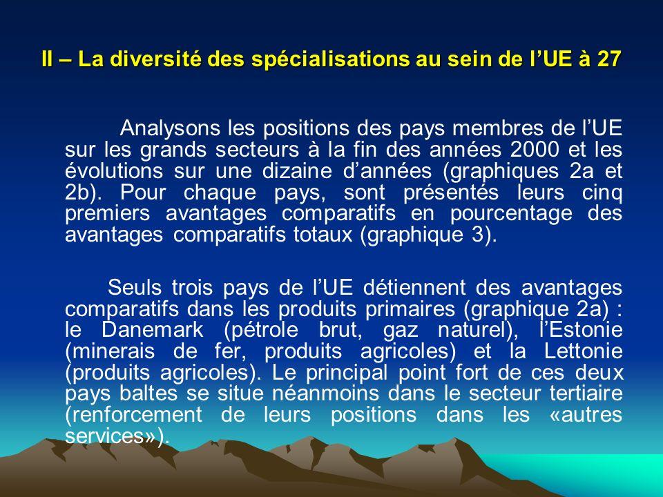 II – La diversité des spécialisations au sein de lUE à 27 Analysons les positions des pays membres de lUE sur les grands secteurs à la fin des années