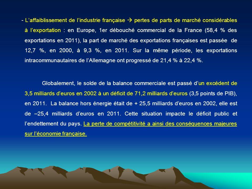 - Laffaiblissement de lindustrie française pertes de parts de marché considérables à lexportation : en Europe, 1er débouché commercial de la France (5