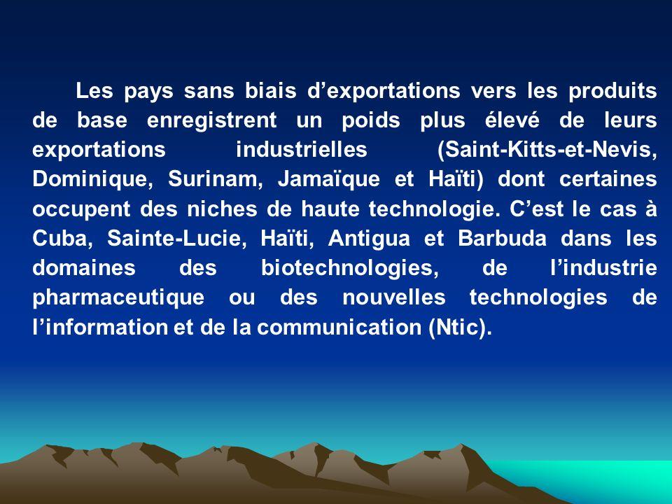 Les pays sans biais dexportations vers les produits de base enregistrent un poids plus élevé de leurs exportations industrielles (Saint-Kitts-et-Nevis