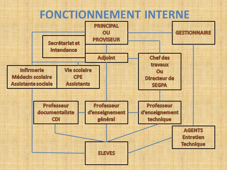 FONCTIONNEMENT INTERNE