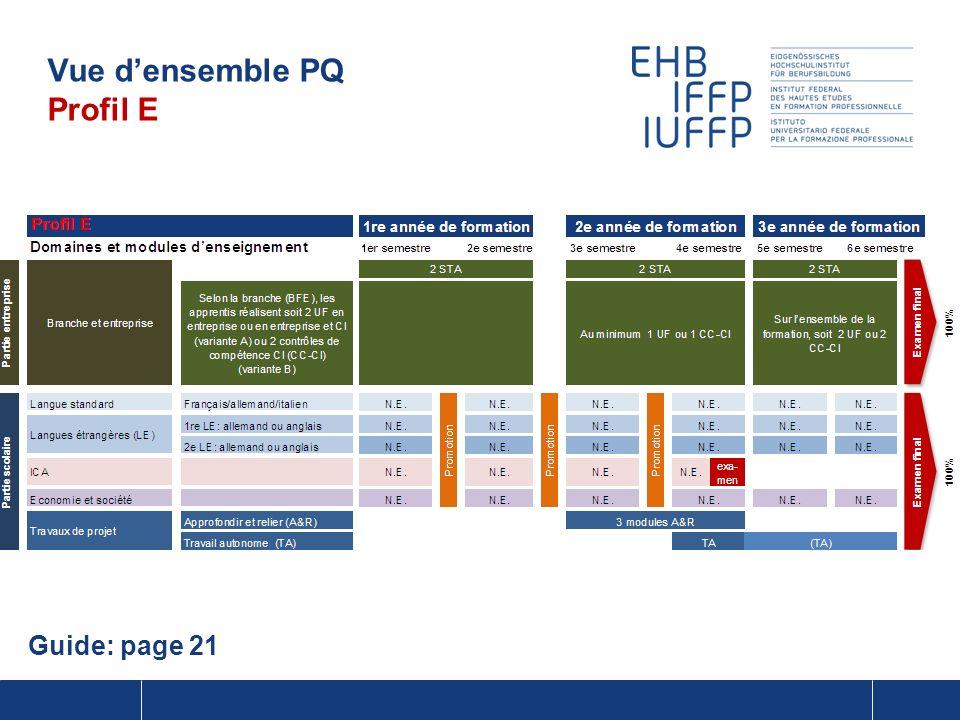 Vue densemble PQ Profil E Guide: page 21