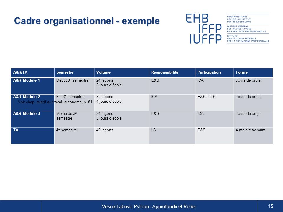 Cadre organisationnel - exemple Vesna Labovic Python - Approfondir et Relier 15 A&R/TASemestreVolumeResponsabilitéParticipationForme A&R Module 1Début