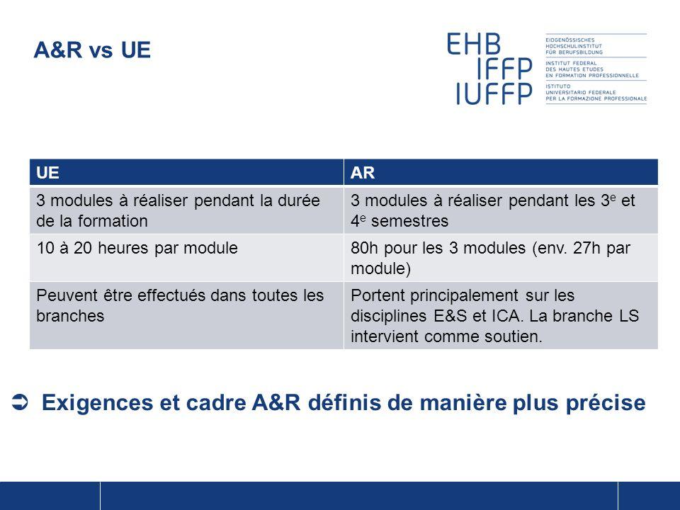 UEAR 3 modules à réaliser pendant la durée de la formation 3 modules à réaliser pendant les 3 e et 4 e semestres 10 à 20 heures par module80h pour les