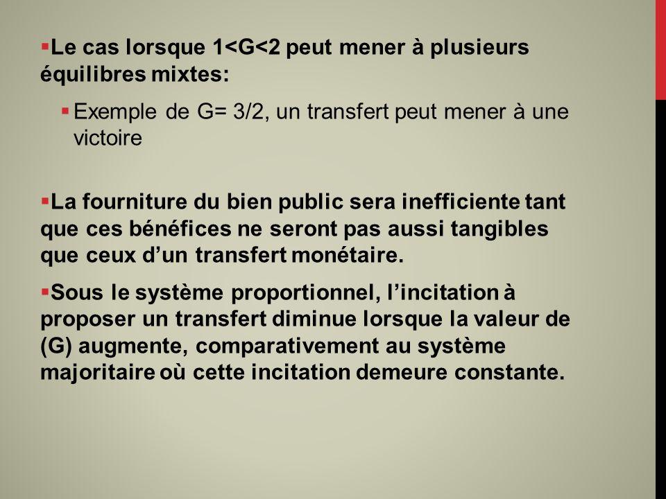 Le cas lorsque 1<G<2 peut mener à plusieurs équilibres mixtes: Exemple de G= 3/2, un transfert peut mener à une victoire La fourniture du bien public sera inefficiente tant que ces bénéfices ne seront pas aussi tangibles que ceux dun transfert monétaire.