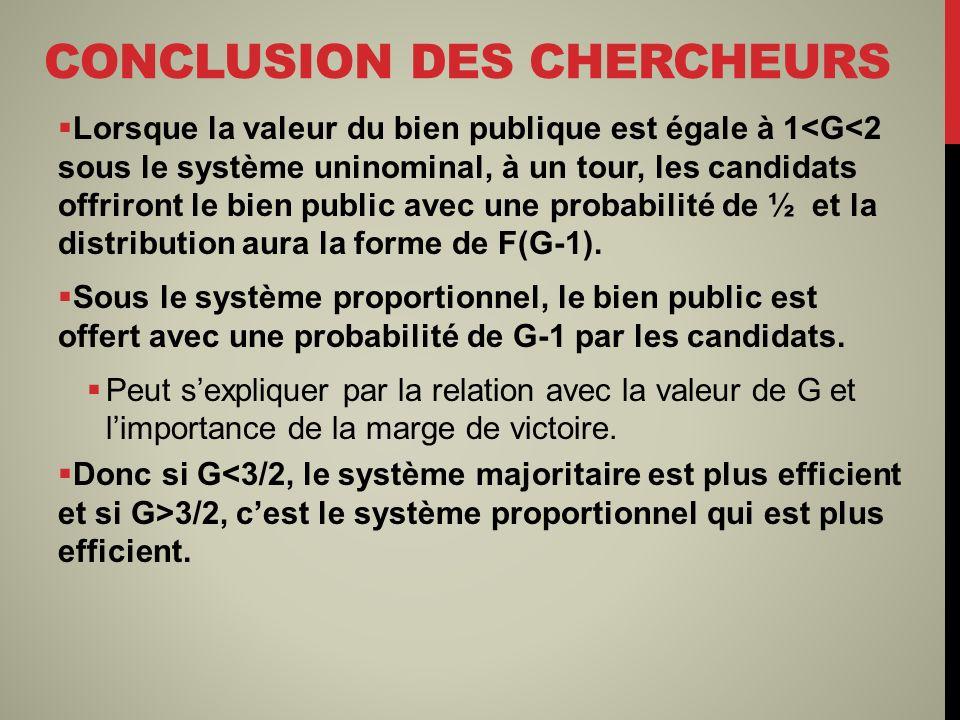 CONCLUSION DES CHERCHEURS Lorsque la valeur du bien publique est égale à 1<G<2 sous le système uninominal, à un tour, les candidats offriront le bien public avec une probabilité de ½ et la distribution aura la forme de F(G-1).